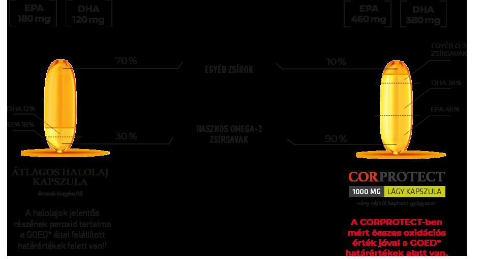 Mi a különbség a Corprotect és más halolaj kapszulák között